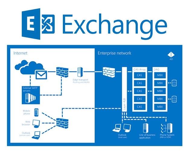office 365 - Microsoft Exchange Online